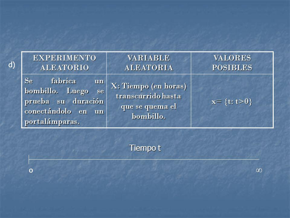 EXPERIMENTO ALEATORIO VARIABLE ALEATORIA VALORES POSIBLES Se fabrica un bombillo.