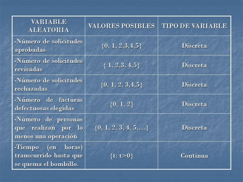 VARIABLE ALEATORIA VALORES POSIBLES TIPO DE VARIABLE Número de solicitudes aprobadas Número de solicitudes aprobadas {0, 1, 2,3,4,5} Discreta Número de solicitudes revisadas Número de solicitudes revisadas { 1, 2,3, 4,5} Discreta Número de solicitudes rechazadas Número de solicitudes rechazadas {0, 1, 2, 3,4,5} Discreta Número de facturas defectuosas elegidas Número de facturas defectuosas elegidas {0, 1, 2} Discreta Número de personas que realizan por lo menos una operación Número de personas que realizan por lo menos una operación {0, 1, 2, 3, 4, 5,…} Discreta Tiempo (en horas) transcurrido hasta que se quema el bombillo.