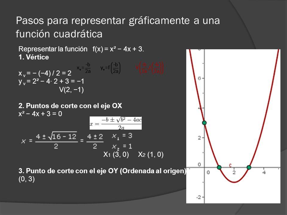 Pasos para representar gráficamente a una función cuadrática Representar la función f(x) = x² 4x + 3. 1. Vértice x v = (4) / 2 = 2 y v = 2² 4· 2 + 3 =