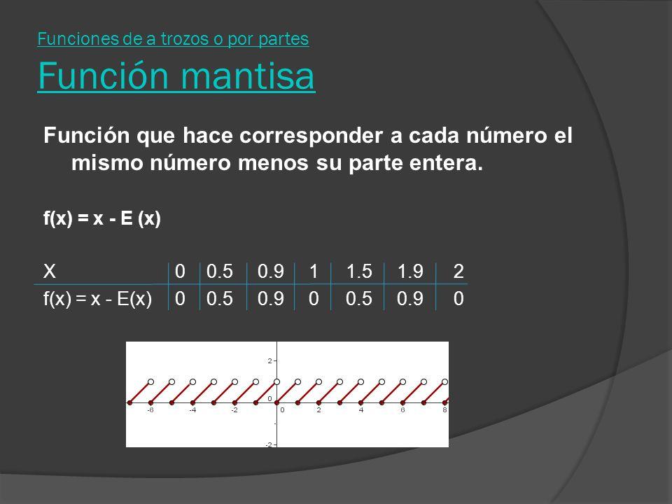 Funciones de a trozos o por partes Función mantisa Función que hace corresponder a cada número el mismo número menos su parte entera. f(x) = x - E (x)