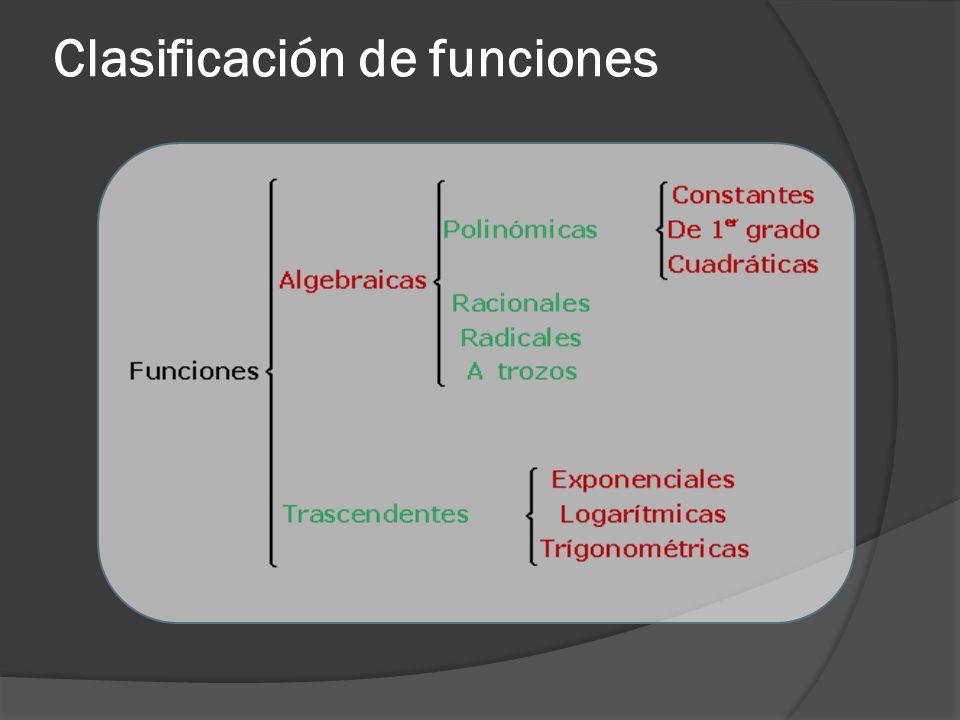 Funciones algebraicas Las funciones algebraicas pueden ser: Funciones explícitas Si se pueden obtener las imágenes de x por simple sustitución.