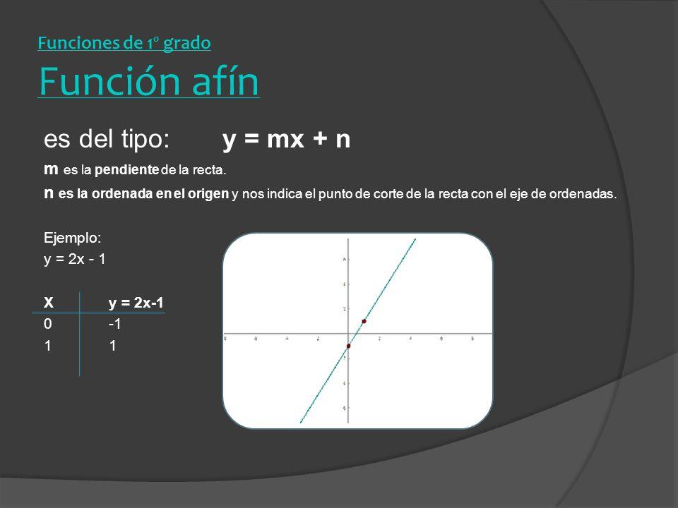Funciones de 1º grado Función afín es del tipo: y = mx + n m es la pendiente de la recta. n es la ordenada en el origen y nos indica el punto de corte