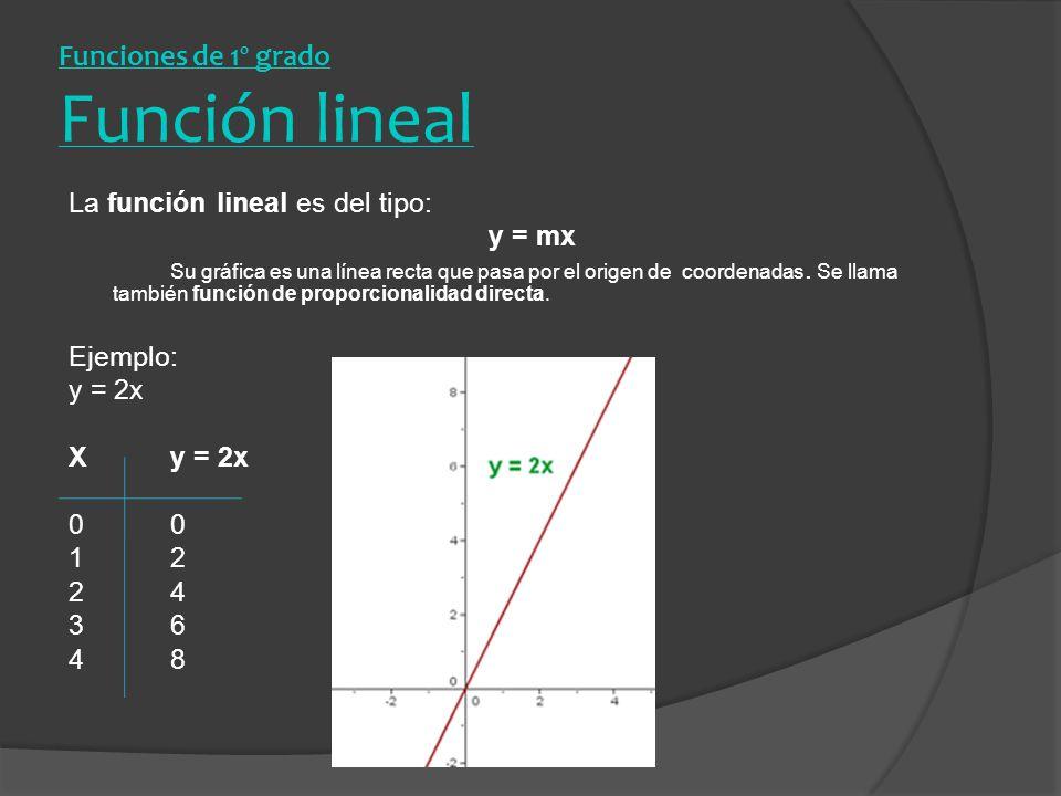 Funciones de 1º grado Función lineal La función lineal es del tipo: y = mx Su gráfica es una línea recta que pasa por el origen de coordenadas. Se lla