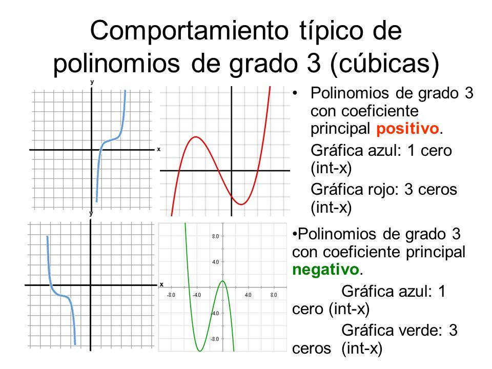 Comportamiento típico de polinomios de grado 3 (cúbicas) Polinomios de grado 3 con coeficiente principal positivo. Gráfica azul: 1 cero (int-x) Gráfic