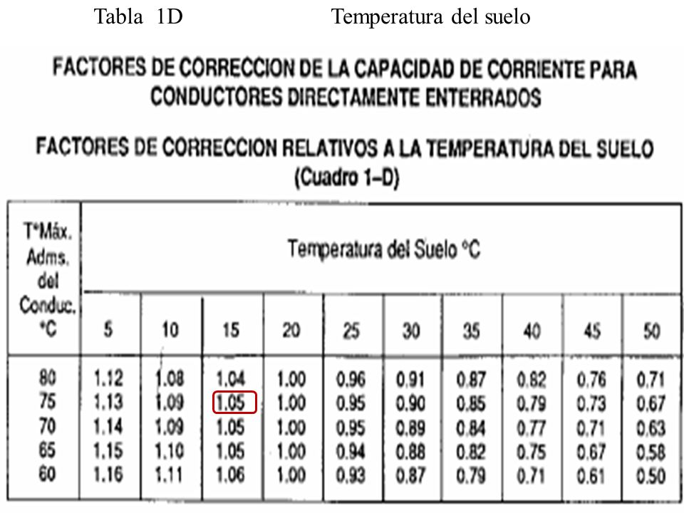Tabla 1D Temperatura del suelo
