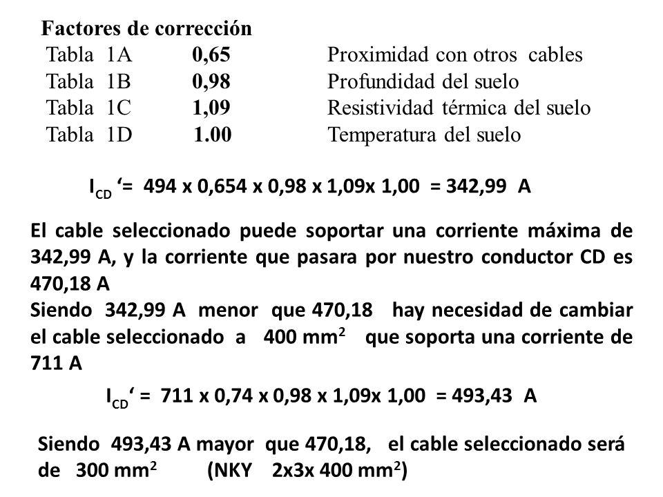 Factores de corrección Tabla 1A 0,65 Proximidad con otros cables Tabla 1B 0,98 Profundidad del suelo Tabla 1C 1,09 Resistividad térmica del suelo Tabl