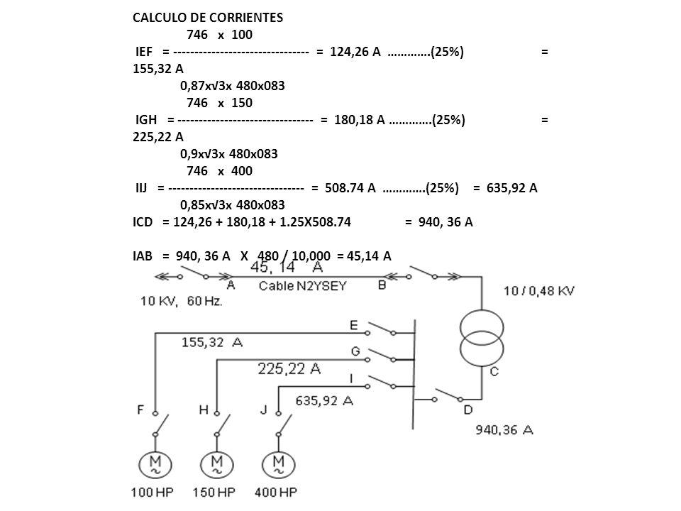 Factores de corrección Tabla 2A 1 Proximidad con otros cables Tabla 1B 0,95 Profundidad del suelo Tabla 1C 0,8 Resistividad térmica del suelo Tabla 1D 1.05 Temperatura del suelo Tabla IV 0,81 Capacidad de corriente relativo al tendido de ductos I AB = 134 x 1 x 0,95 x 0,8 x 1,05 x 0,81 = 86,61 A El cable seleccionado puede soportar una corriente máxima de 86,61 A, y la corriente que pasara por nuestro conductor AB es 45,14 A Siendo 86,61 A mucho mayor que 45,14, el cable seleccionado de 25 mm 2 (NYY 1x3x 25 mm 2 )