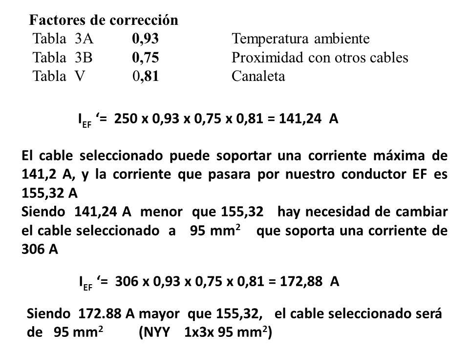 Factores de corrección Tabla 3A 0,93 Temperatura ambiente Tabla 3B 0,75 Proximidad con otros cables Tabla V 0,81 Canaleta I EF = 250 x 0,93 x 0,75 x 0