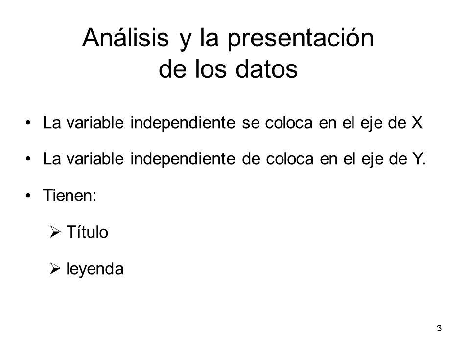3 Análisis y la presentación de los datos La variable independiente se coloca en el eje de X La variable independiente de coloca en el eje de Y. Tiene