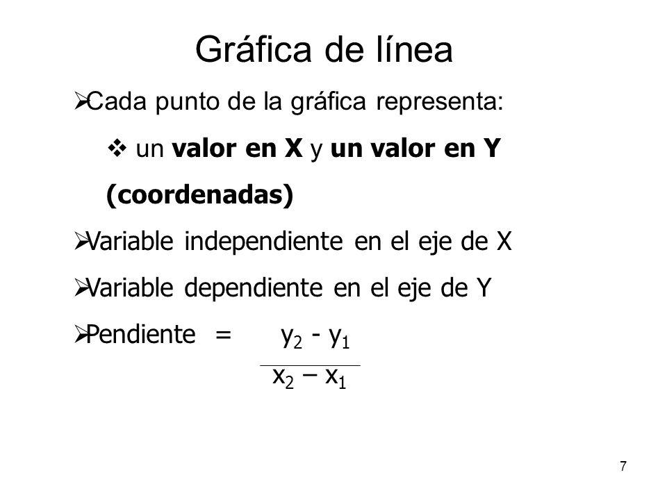 7 Cada punto de la gráfica representa: un valor en X y un valor en Y (coordenadas) Variable independiente en el eje de X Variable dependiente en el ej