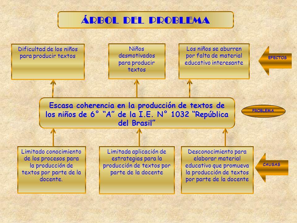Escasa coherencia en la producción de textos de los niños de 6° A de la I.E. N° 1032 República del Brasil Dificultad de los niños para producir textos