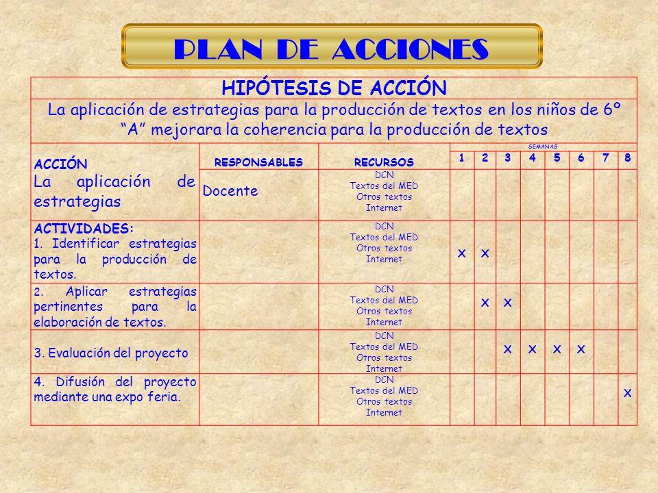 PLAN DE ACCIONES HIPÓTESIS DE ACCIÓN La aplicación de estrategias para la producción de textos en los niños de 6º A mejorara la coherencia para la pro