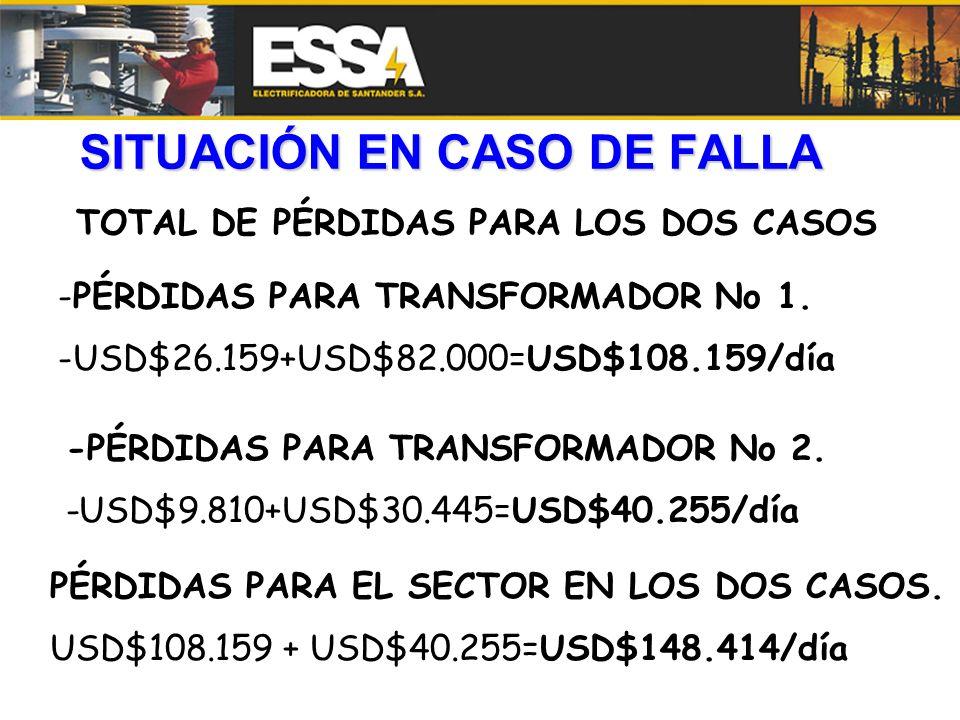 SITUACIÓN EN CASO DE FALLA TOTAL DE PÉRDIDAS PARA LOS DOS CASOS -PÉRDIDAS PARA TRANSFORMADOR No 1. -USD$26.159+USD$82.000=USD$108.159/día -PÉRDIDAS PA