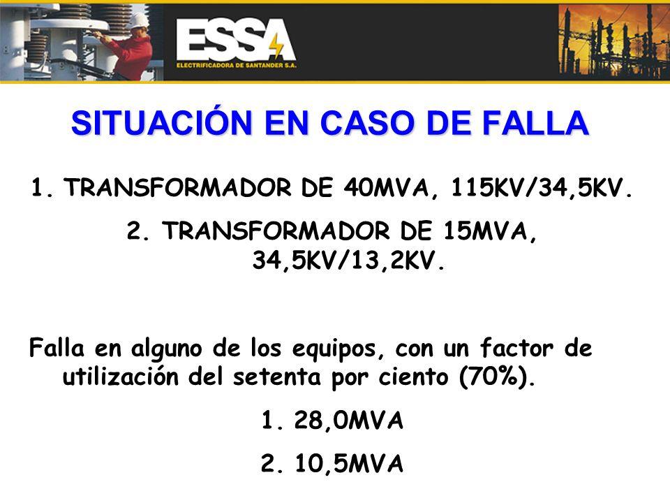 SITUACIÓN EN CASO DE FALLA 1.TRANSFORMADOR DE 40MVA, 115KV/34,5KV. 2. TRANSFORMADOR DE 15MVA, 34,5KV/13,2KV. Falla en alguno de los equipos, con un fa
