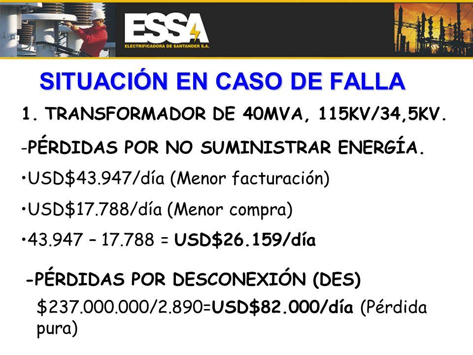 SITUACIÓN EN CASO DE FALLA 1.TRANSFORMADOR DE 40MVA, 115KV/34,5KV. -PÉRDIDAS POR NO SUMINISTRAR ENERGÍA. USD$43.947/día (Menor facturación) USD$17.788