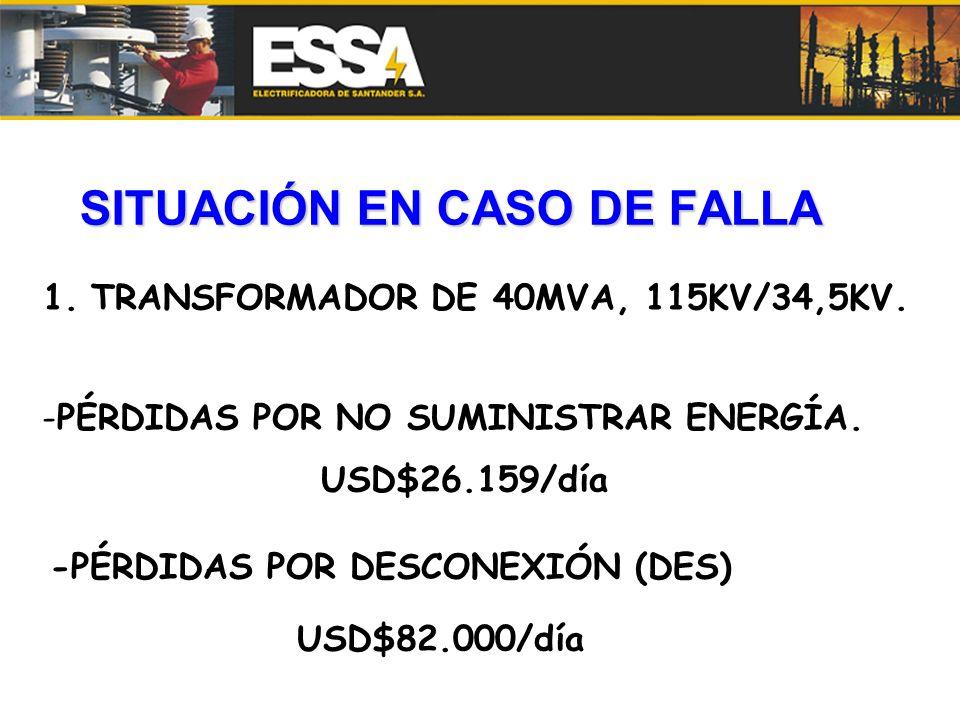 SITUACIÓN EN CASO DE FALLA 1.TRANSFORMADOR DE 40MVA, 115KV/34,5KV. -PÉRDIDAS POR NO SUMINISTRAR ENERGÍA. USD$26.159/día -PÉRDIDAS POR DESCONEXIÓN (DES