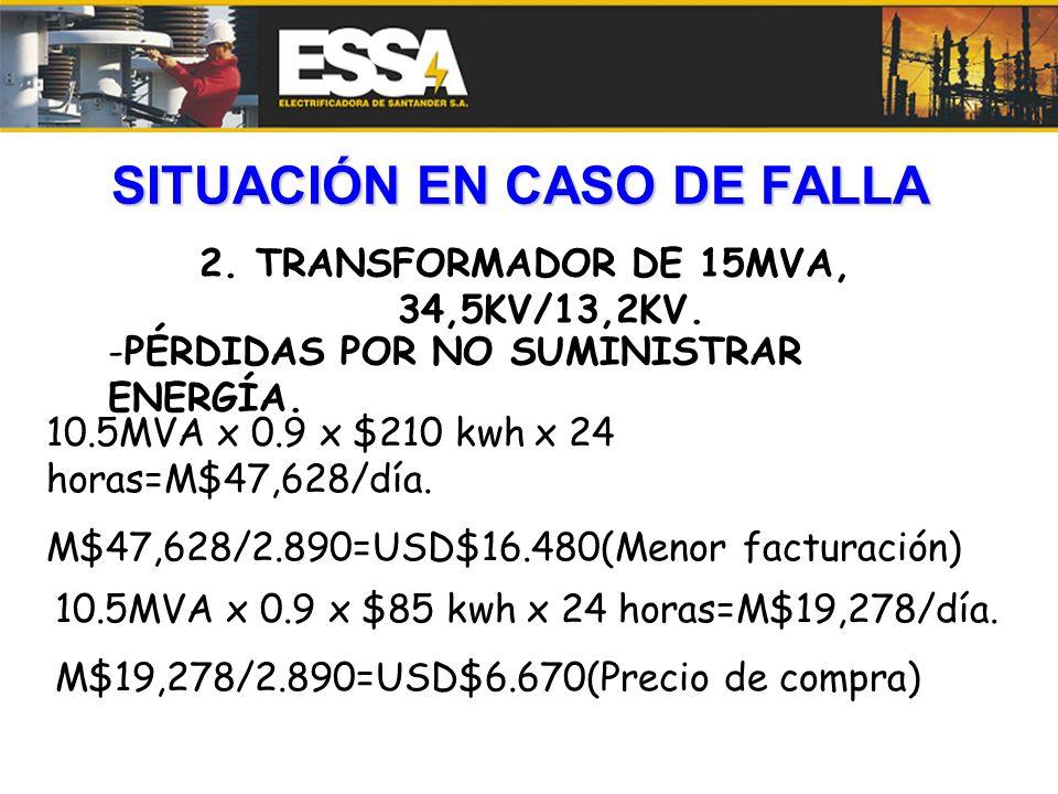 SITUACIÓN EN CASO DE FALLA 2. TRANSFORMADOR DE 15MVA, 34,5KV/13,2KV. -PÉRDIDAS POR NO SUMINISTRAR ENERGÍA. 10.5MVA x 0.9 x $210 kwh x 24 horas=M$47,62