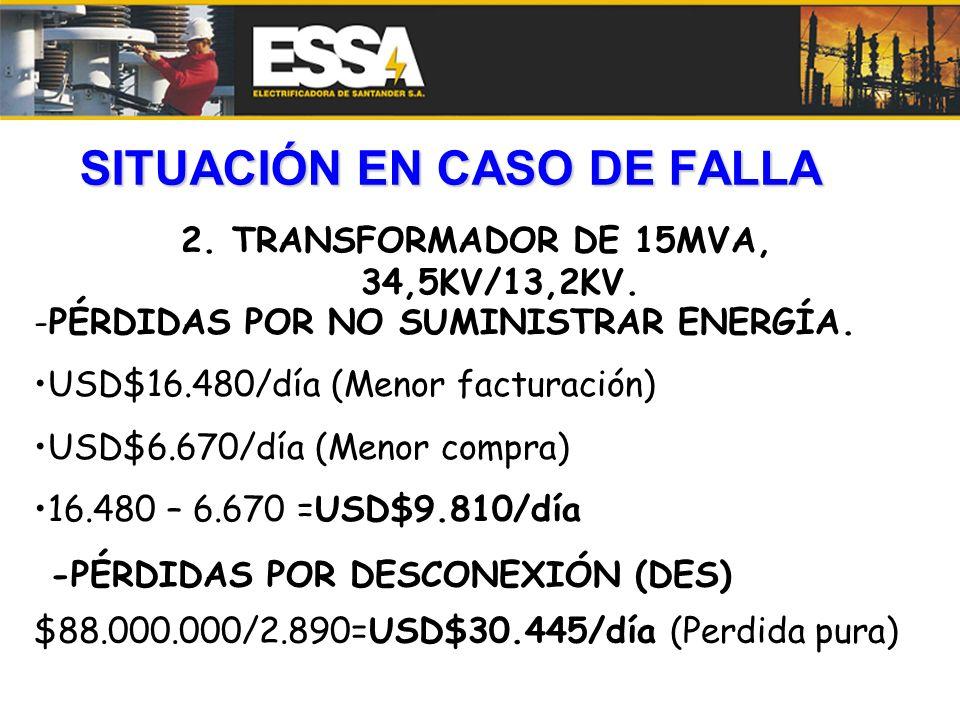 SITUACIÓN EN CASO DE FALLA 2. TRANSFORMADOR DE 15MVA, 34,5KV/13,2KV. -PÉRDIDAS POR NO SUMINISTRAR ENERGÍA. USD$16.480/día (Menor facturación) USD$6.67