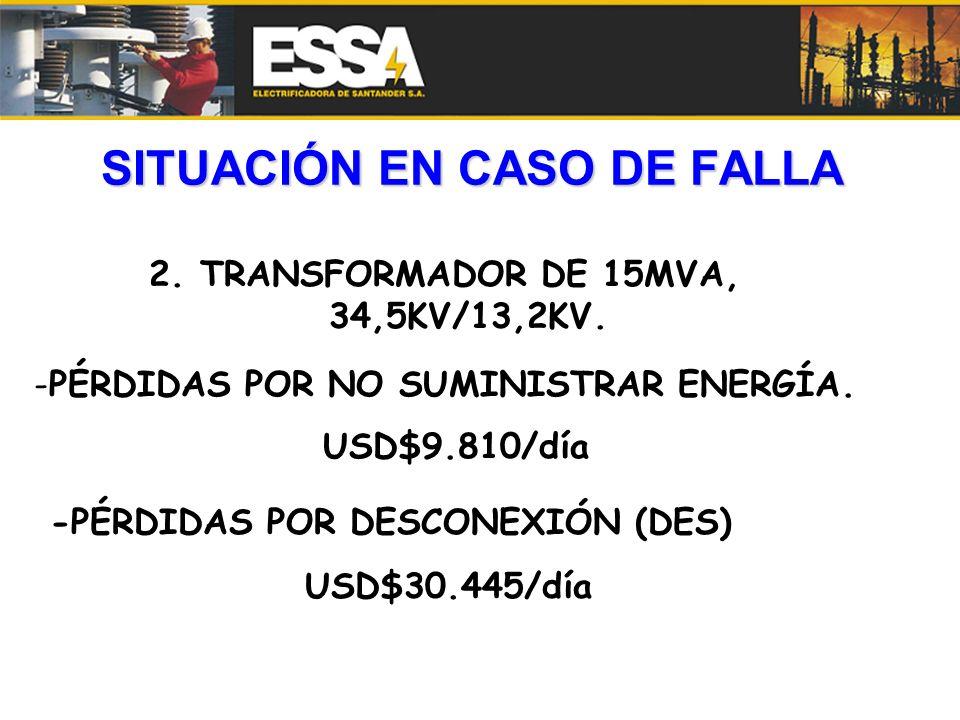 SITUACIÓN EN CASO DE FALLA 2. TRANSFORMADOR DE 15MVA, 34,5KV/13,2KV. -PÉRDIDAS POR NO SUMINISTRAR ENERGÍA. USD$9.810/día -PÉRDIDAS POR DESCONEXIÓN (DE