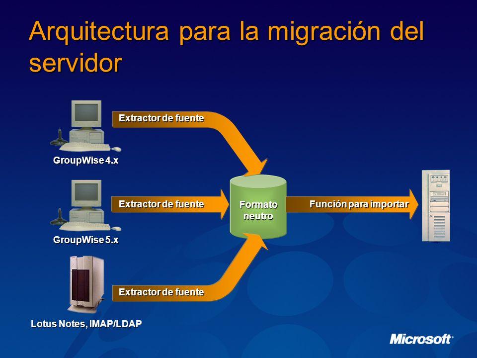 Formato neutro Arquitectura para la migración del servidor Extractor de fuente Función para importar Extractor de fuente Lotus Notes, IMAP/LDAP GroupW