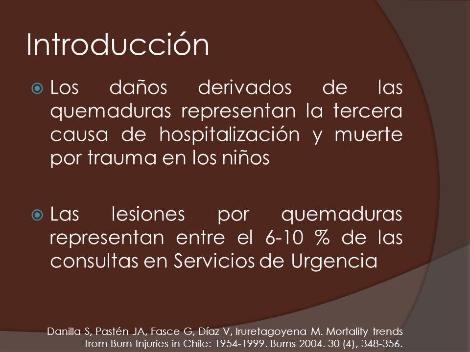 Introducción Los daños derivados de las quemaduras representan la tercera causa de hospitalización y muerte por trauma en los niños Las lesiones por q