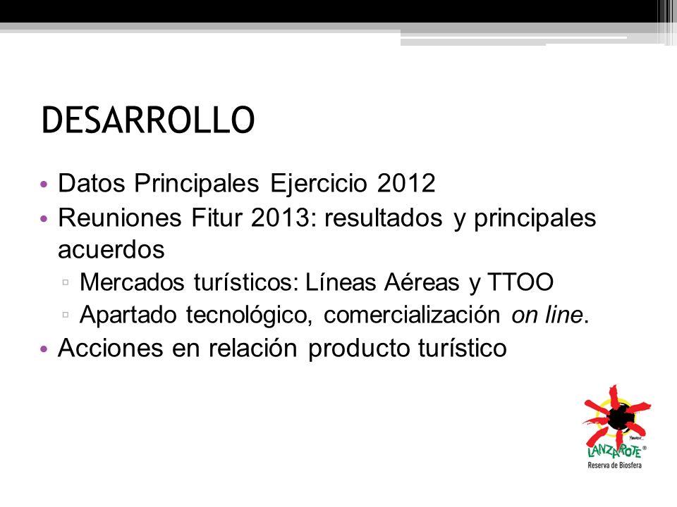 DESARROLLO Datos Principales Ejercicio 2012 Reuniones Fitur 2013: resultados y principales acuerdos Mercados turísticos: Líneas Aéreas y TTOO Apartado