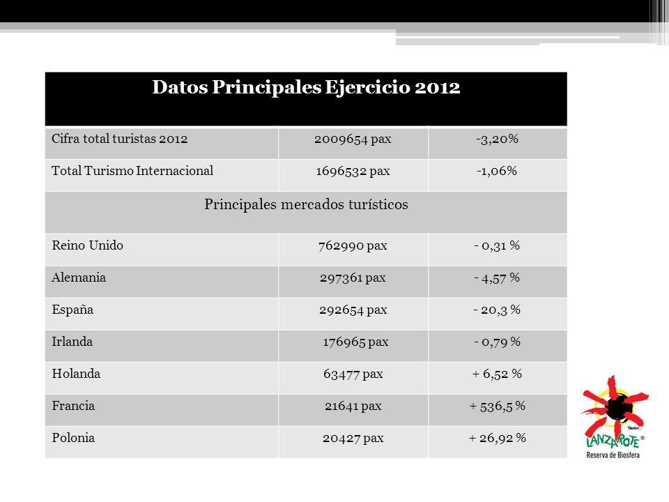 Datos Principales Ejercicio 2012 Cifra total turistas 20122009654 pax-3,20% Total Turismo Internacional1696532 pax-1,06% Principales mercados turístic
