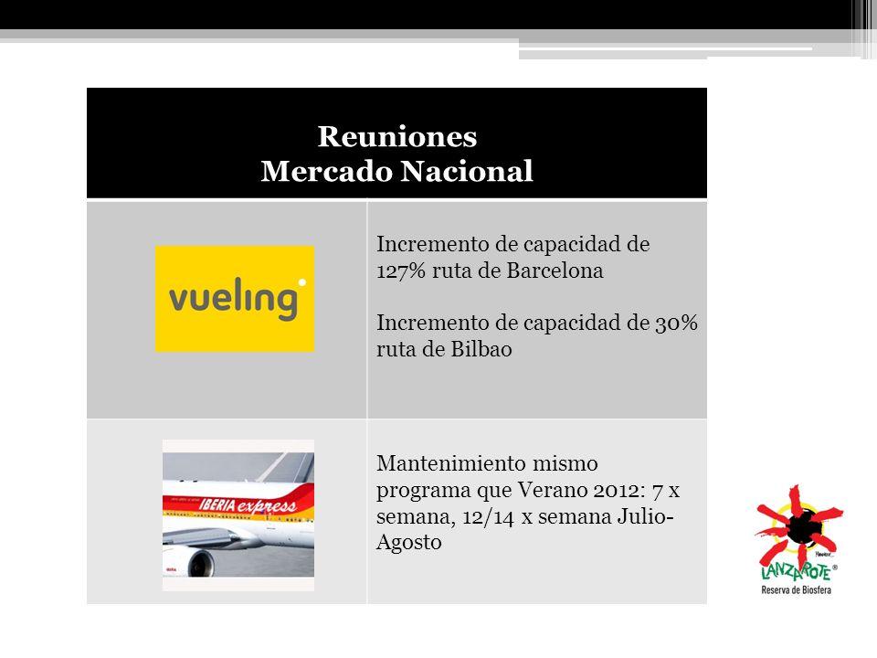 Reuniones Mercado Nacional Incremento de capacidad de 127% ruta de Barcelona Incremento de capacidad de 30% ruta de Bilbao Mantenimiento mismo program
