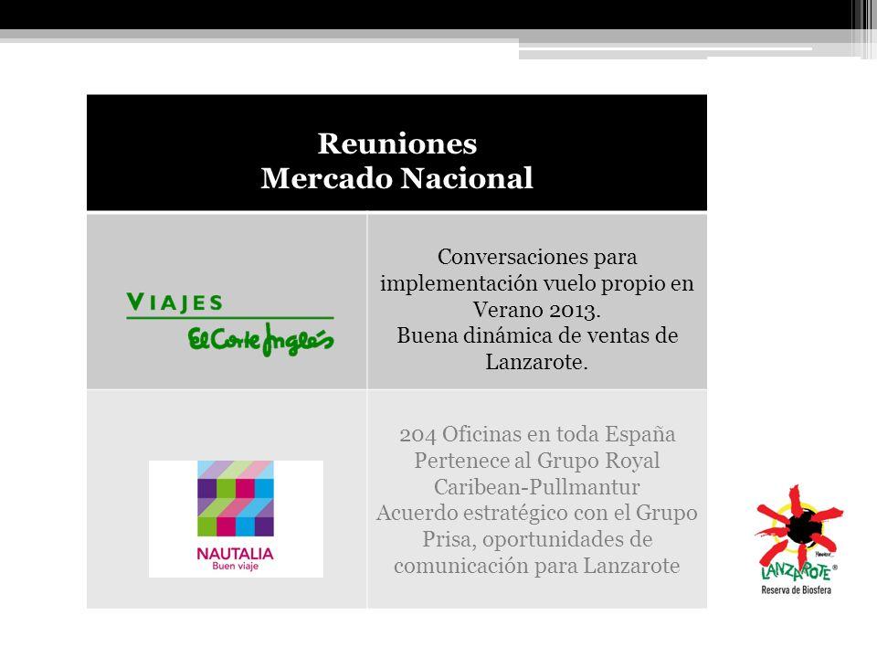 Reuniones Mercado Nacional Conversaciones para implementación vuelo propio en Verano 2013. Buena dinámica de ventas de Lanzarote. 204 Oficinas en toda