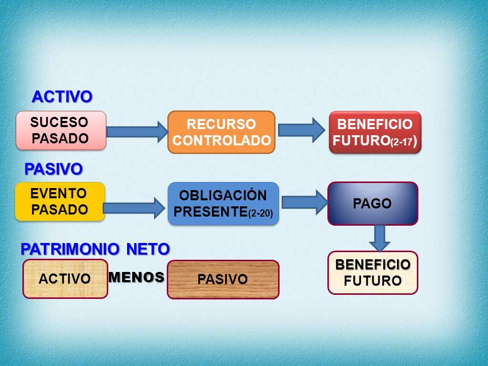 ACTIVO CORRIENTE NO CORRIENTE Sección 4: Estado de Situación Financiera PASIVO PATRIMONIO NETO NO CORRIENTE CORRIENTE