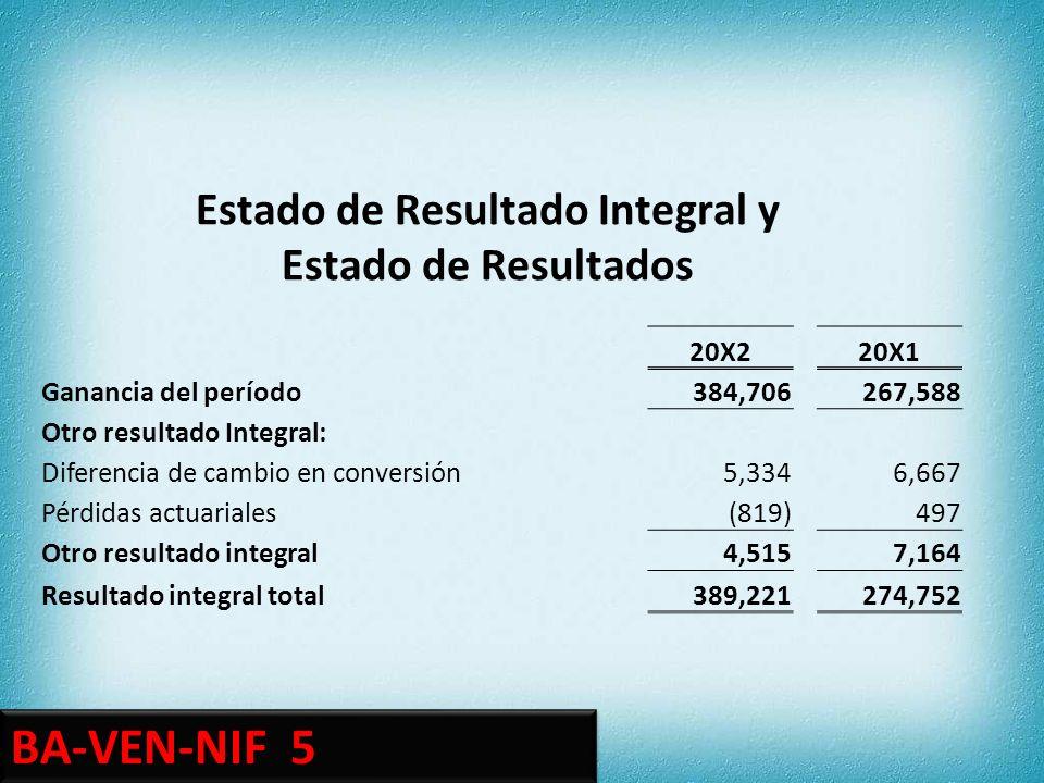 Capital Ganancias Conversión Resultados Social Acumuladas Moneda Actuariales TOTAL Saldos al 31/12/20X0302,00312512,159 Cambios en políticas contables (1) Saldos al 31/12/20X0 reexpresados302,00212512,158 Pago de dividendos(10) Resultado Integral total 26716274 Saldos al 31/12/20X1302,25912672,422 Emsión de acciones15 Resultado Integral total 384(1)5388 Saldos al 31/12/20X2452,643125122,825 Sección 6: Edo.