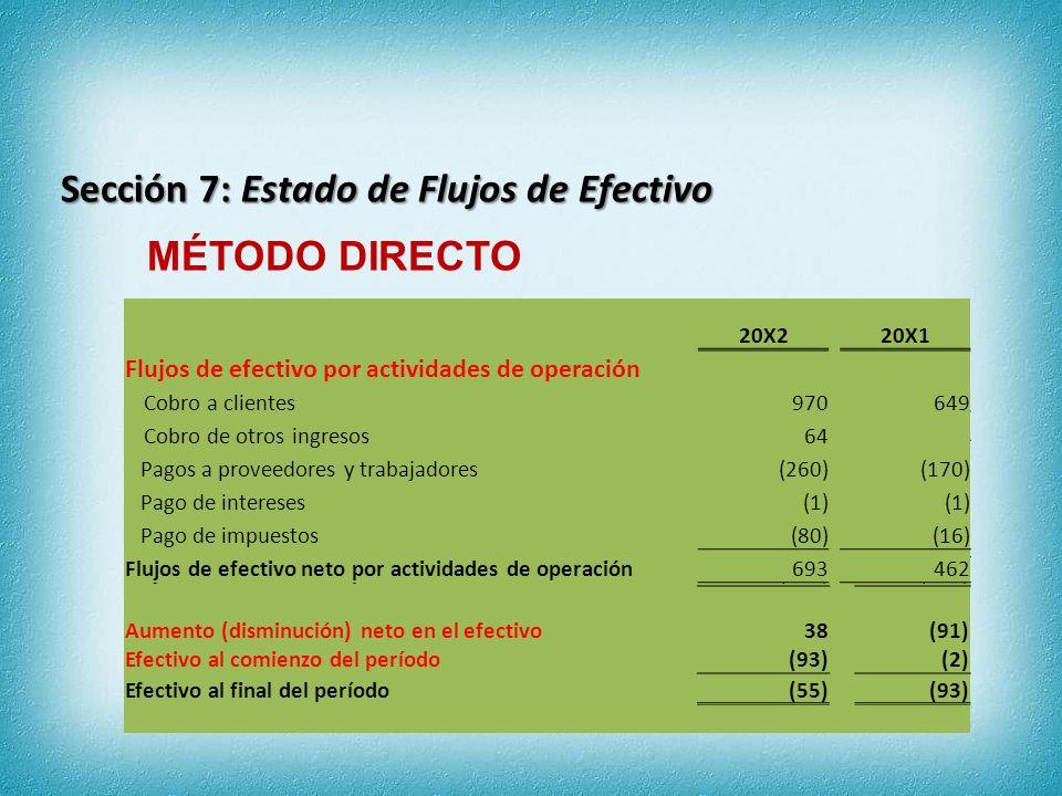 20X220X1 Flujos de efectivo por actividades de operación Ganancia del año385268 Ajustes Costos financieros11 Impuestos a las ganancias8016 Depreciación269219 Pérdida por deterioro300 Amortización22 Ganancia por la venta de equipo(64)0 Cambios en activos y pasivos de operación Disminución (aumento) en cuentas por cobrar(12)(53) Disminución (aumento) en inventarios(9)(3) Aumento (disminución) en cuentas por pagar1011 Aumento (disminución) en beneficios a empleados11 Flujos de efectivo neto por actividades de operación693462 MÉTODO INDIRECTO Sección 7: Estado de Flujos de Efectivo Flujos de efectivo neto por actividades de operación 693462 Flujos de efectivo por actividades de inversión Cobros por venta de equipos1000 Compras de equipos(485)(435) Flujos de efectivo neto por actividades de inversión(385)(435) Flujos de efectivo por actividades de financiamiento Pago de pasivos derivados de arrendamientos financieros(20)(18) Reembolso de préstamo(100)0 Dividendos pagados(150)(100) Flujos de efectivo neto por actividades de financiamiento(270)(118) Aumento (disminución) neto en el efectivo38(91) Efectivo al comienzo del período(93)(2) Efectivo al final del período (55)(93)