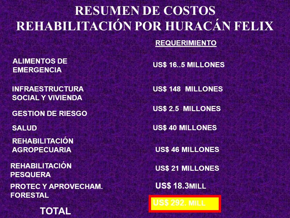 RESUMEN DE COSTOS REHABILITACIÓN POR HURACÁN FELIX SALUD INFRAESTRUCTURA SOCIAL Y VIVIENDA ALIMENTOS DE EMERGENCIA US$ 148 MILLONES US$ 40 MILLONES RE