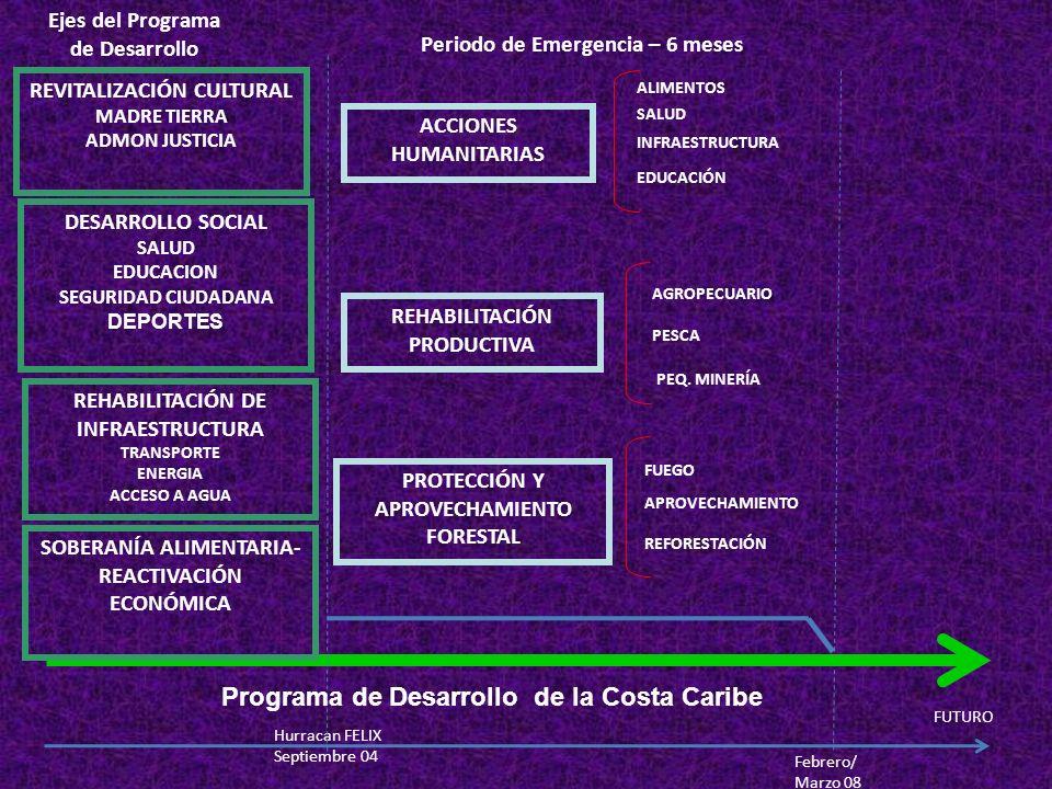 Hurracan FELIX Septiembre 04 Febrero/ Marzo 08 FUTURO ACCIONES HUMANITARIAS ALIMENTOS SALUD INFRAESTRUCTURA REHABILITACIÓN PRODUCTIVA AGROPECUARIO PES