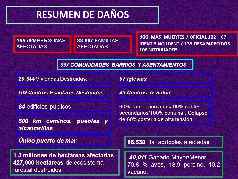 RESUMEN DE DAÑOS 198,069 PERSONAS AFECTADAS 33,687 FAMILIAS AFECTADAS 300 MAS MUERTES / OFICIAL 102 – 67 IDENT 3 NO IDENT-/ 133 DESAPARECIDOS 106 NOTA