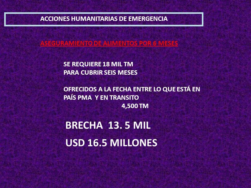 ASEGURAMIENTO DE ALIMENTOS POR 6 MESES SE REQUIERE 18 MIL TM PARA CUBRIR SEIS MESES OFRECIDOS A LA FECHA ENTRE LO QUE ESTÁ EN PAÍS PMA Y EN TRANSITO 4