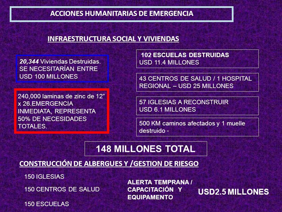 INFRAESTRUCTURA SOCIAL Y VIVIENDAS ACCIONES HUMANITARIAS DE EMERGENCIA 102 ESCUELAS DESTRUIDAS USD 11.4 MILLONES 20,344 Viviendas Destruidas. SE NECES