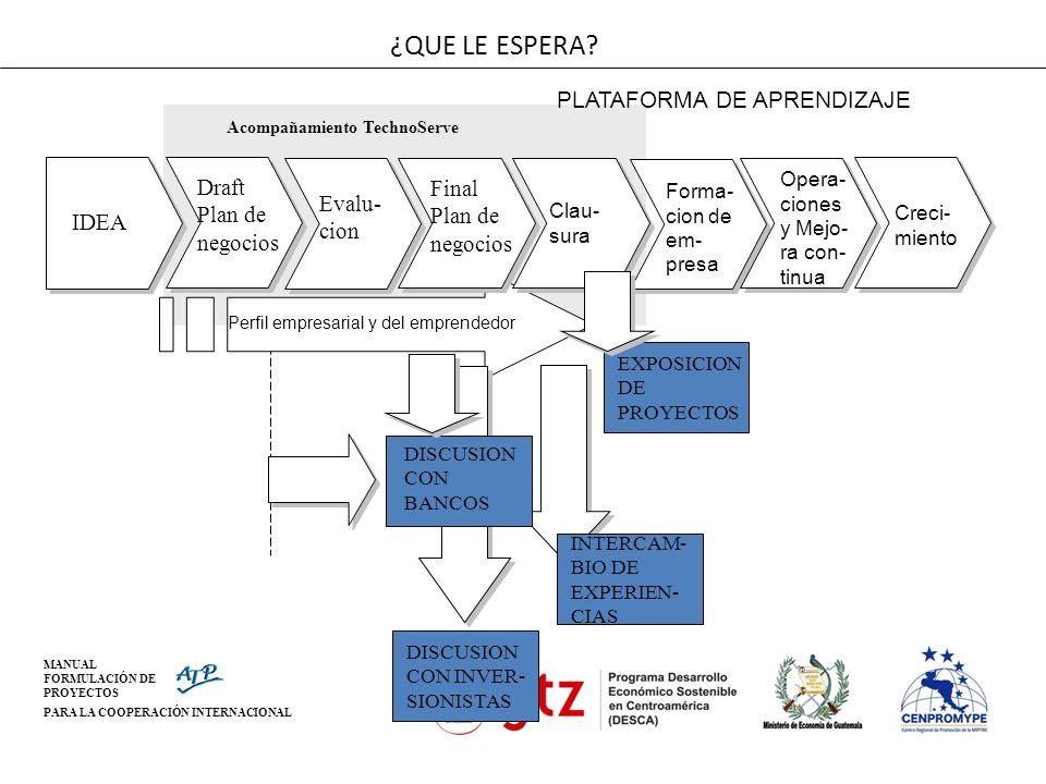 MANUAL FORMULACIÓN DE PROYECTOS PARA LA COOPERACIÓN INTERNACIONAL ¿QUE LE ESPERA? IDEA Draft Plan de negocios Evalu- cion Final Plan de negocios DISCU