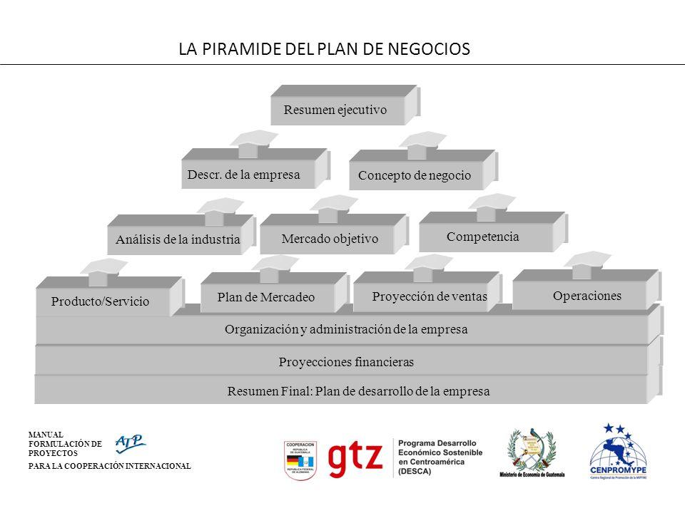 MANUAL FORMULACIÓN DE PROYECTOS PARA LA COOPERACIÓN INTERNACIONAL Resumen ejecutivo Descr. de la empresa Concepto de negocio Análisis de la industria