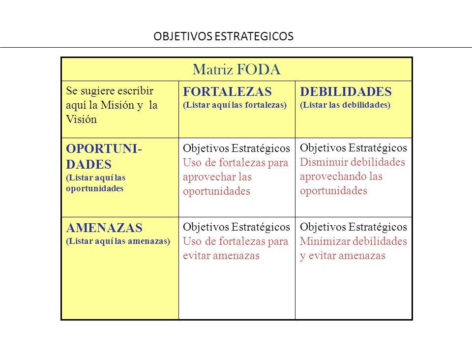 OBJETIVOS ESTRATEGICOS Objetivos Estratégicos Disminuir debilidades aprovechando las oportunidades Objetivos Estratégicos Uso de fortalezas para aprov