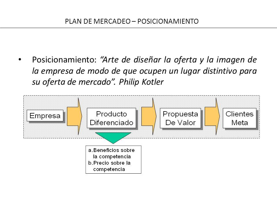 PLAN DE MERCADEO – POSICIONAMIENTO Posicionamiento: Arte de diseñar la oferta y la imagen de la empresa de modo de que ocupen un lugar distintivo para