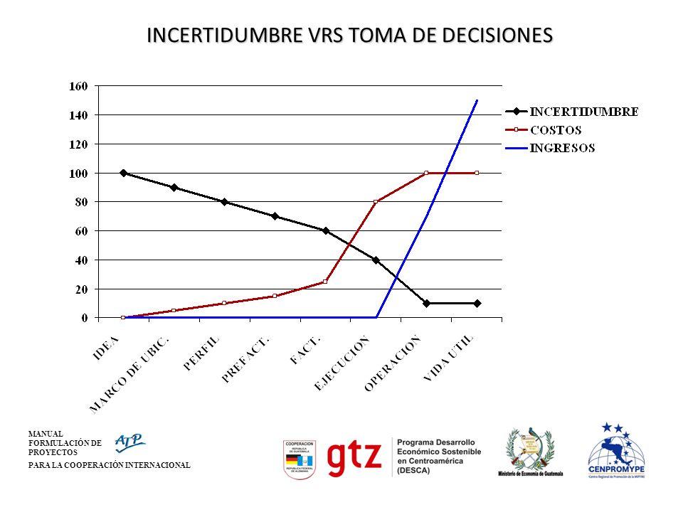 MANUAL FORMULACIÓN DE PROYECTOS PARA LA COOPERACIÓN INTERNACIONAL INCERTIDUMBRE VRS TOMA DE DECISIONES