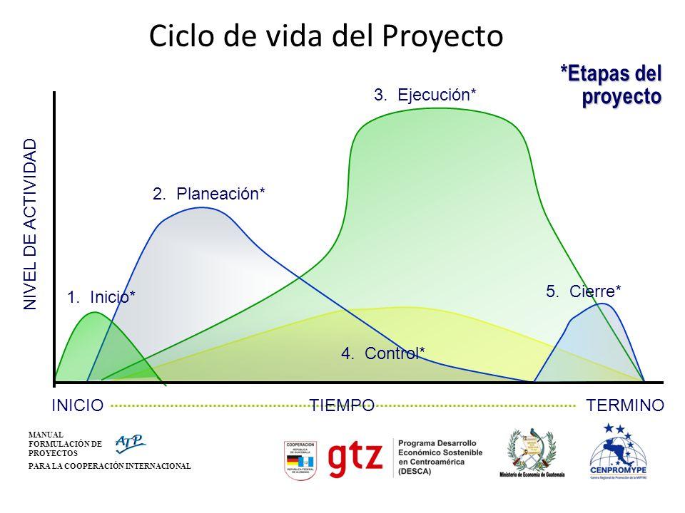 MANUAL FORMULACIÓN DE PROYECTOS PARA LA COOPERACIÓN INTERNACIONAL Ciclo de vida del Proyecto 1. Inicio* 2. Planeación* 3. Ejecución* 4. Control* 5. Ci
