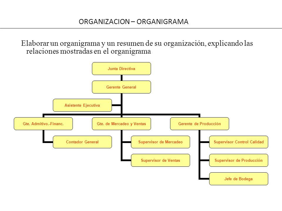 ORGANIZACION – ORGANIGRAMA Elaborar un organigrama y un resumen de su organización, explicando las relaciones mostradas en el organigrama Junta Direct