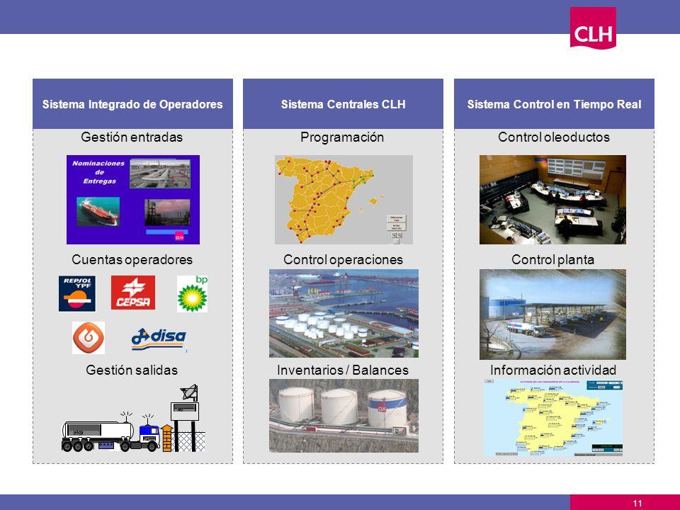 11 ProgramaciónGestión entradas Sistema Integrado de Operadores Control oleoductos Sistema Control en Tiempo RealSistema Centrales CLH Cuentas operado