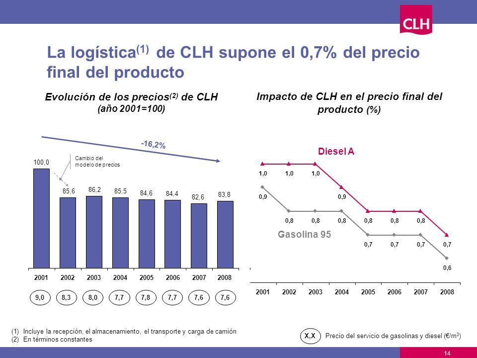 14 La logística (1) de CLH supone el 0,7% del precio final del producto (1)Incluye la recepción, el almacenamiento, el transporte y carga de camión (2