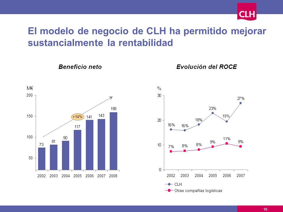 El modelo de negocio de CLH ha permitido mejorar sustancialmente la rentabilidad Evolución del ROCE Beneficio neto 200220032004200520062007 +14% 100 1