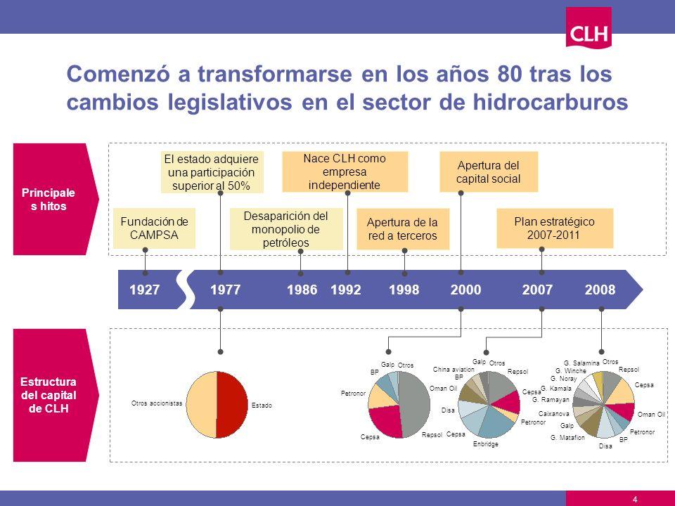 1927 Fundación de CAMPSA 1977 El estado adquiere una participación superior al 50% 19862008 Repsol Cepsa Petronor BP Galp Otros Otros accionistas Esta