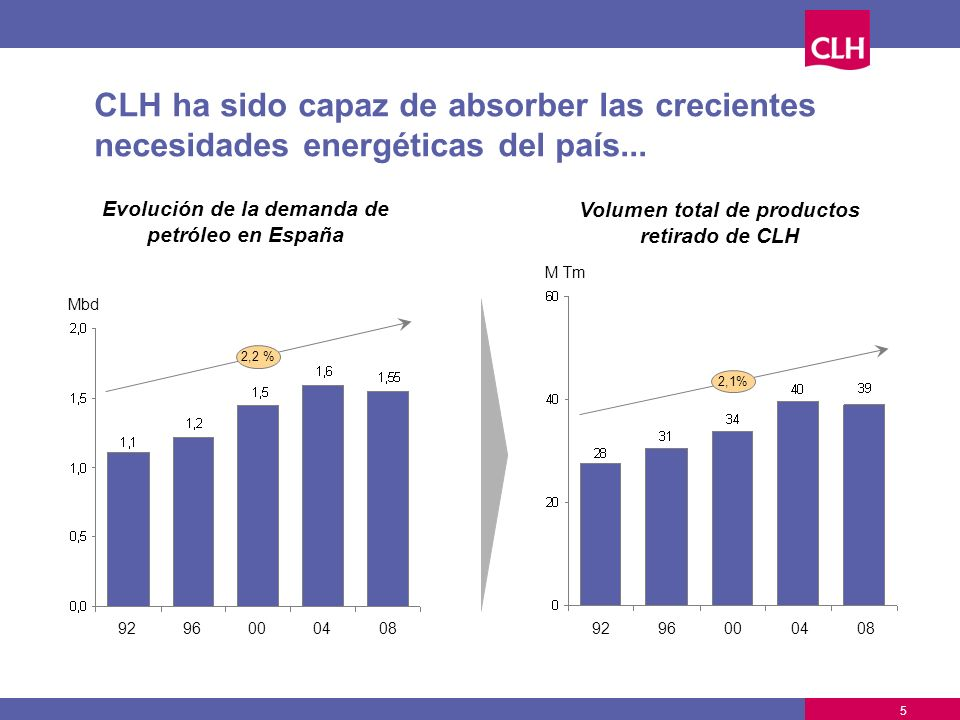 El modelo de negocio de CLH ha permitido mejorar sustancialmente la rentabilidad Evolución del ROCE Beneficio neto 200220032004200520062007 +14% 100 150 200 50 M 2002200320042005 19% 20062007 CLH Otras compañías logísticas % 2008 16