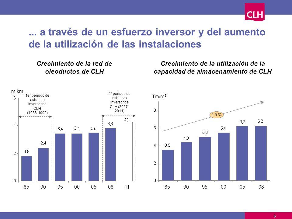 ... a través de un esfuerzo inversor y del aumento de la utilización de las instalaciones Crecimiento de la red de oleoductos de CLH Crecimiento de la